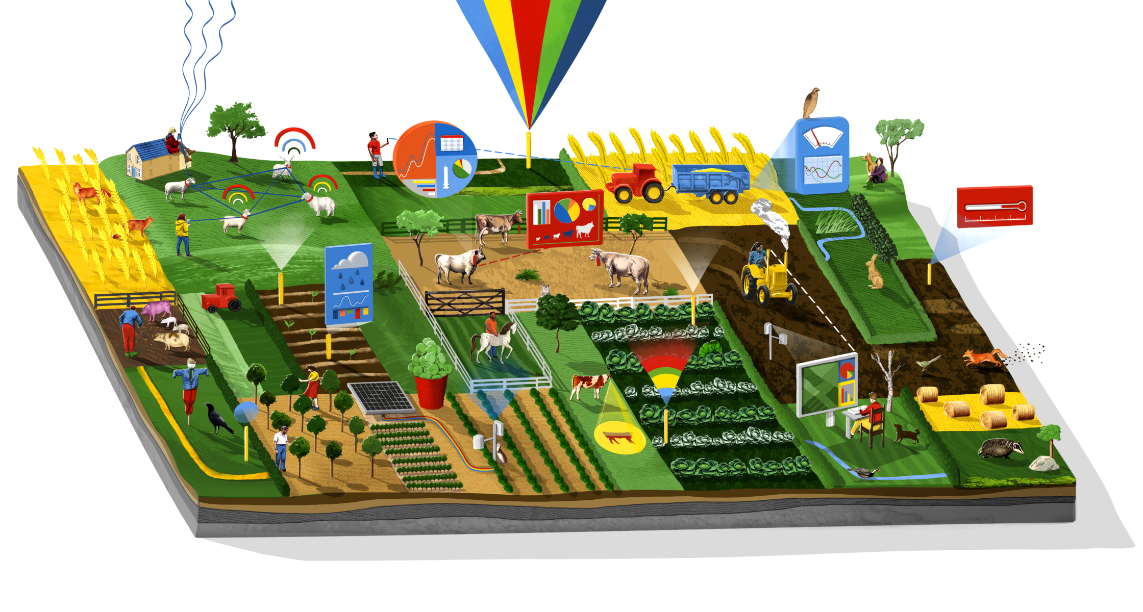 Smart Farms / Gemalto