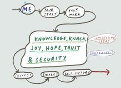 Knowledge, Knack & Security / My Company