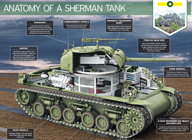 Sherman Tank / The Telegraph