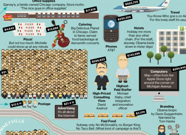 Bloomberg Businessweek Obama & Romney's Campaign Spending