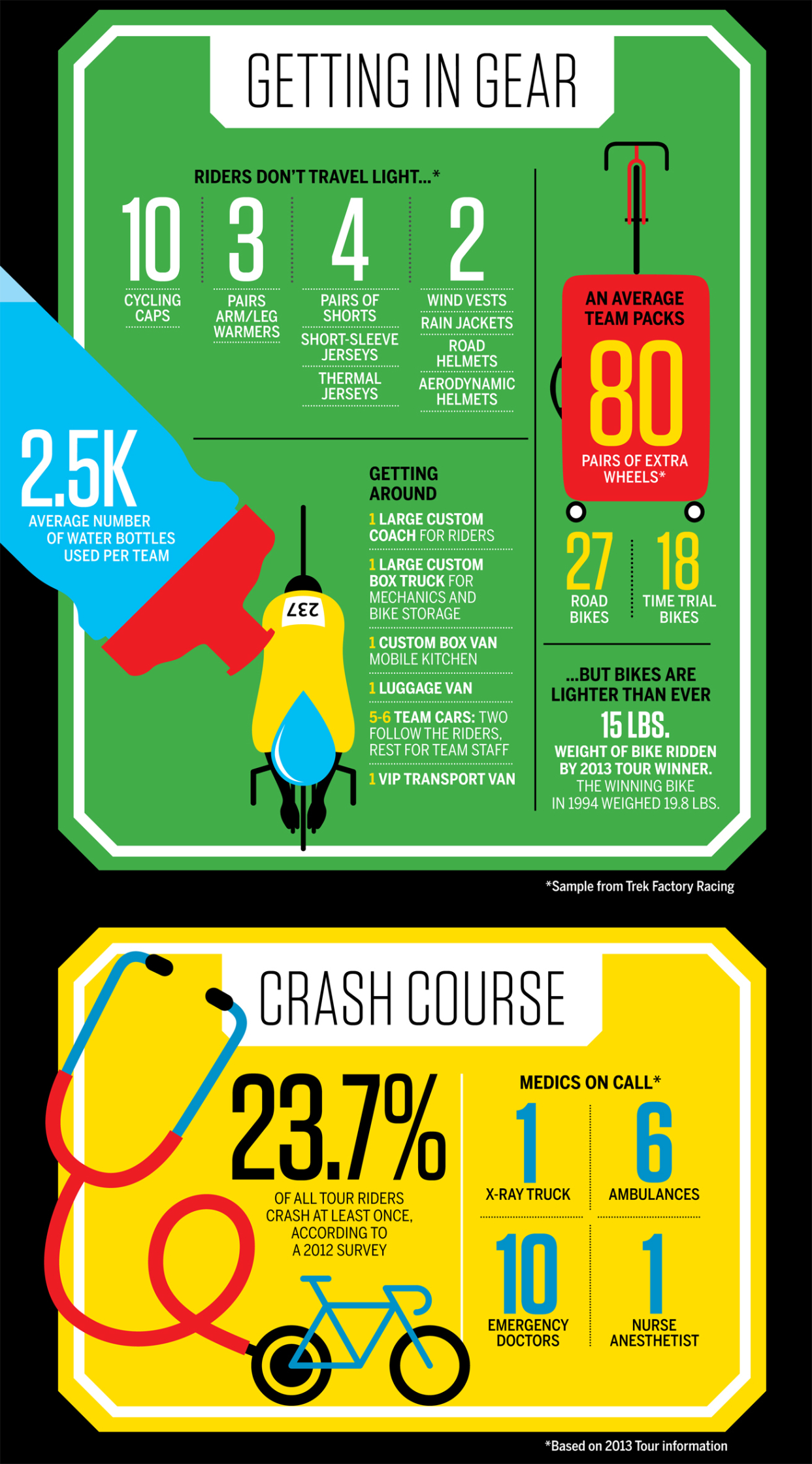 ESPN The Tour Infographic