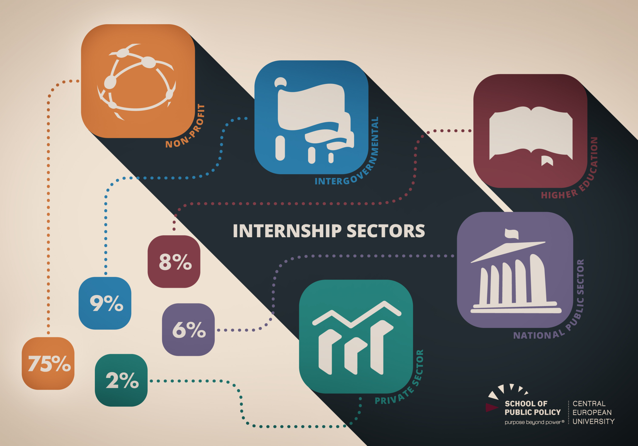 CEU Intership Sectors