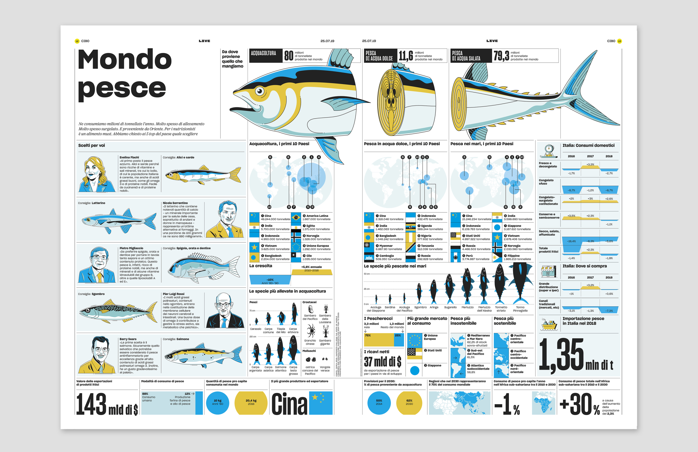 LIVE, La Repubblica_Fish World_01.jpg